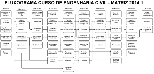 fluxograma-com-prc3a9-requisitos-matriz-2014-1